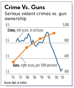 Even MSNBC sees that More Guns Equals Less Crime