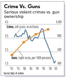 Even MSNBC sees that More Guns Equals Less Crime